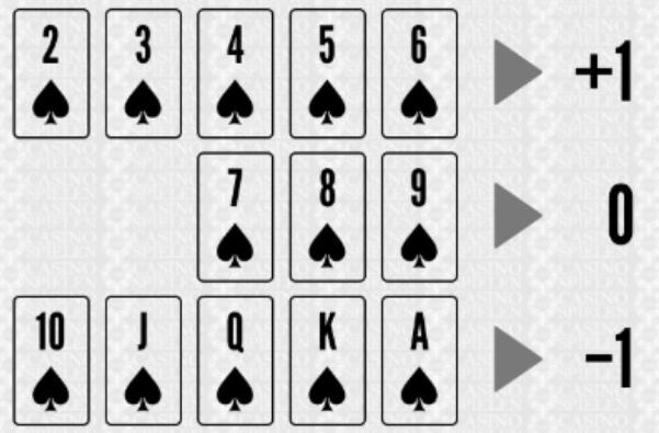 Contagem de cartas casino 53959