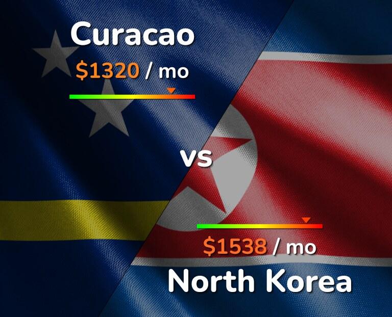 Curaçao promoções crupiê salario 65281